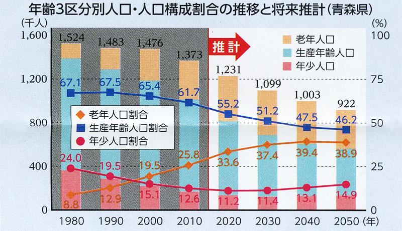 人口の推移と将来推計(青森県)